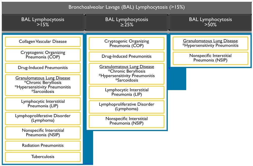 bal-lymphocytosis